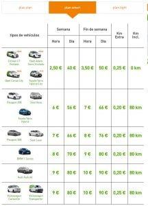 coches avancar smart precios